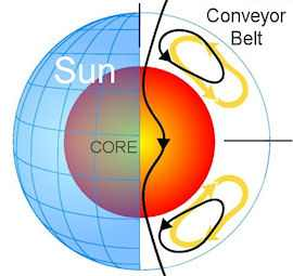 Solar Conveyor Belt - NASA