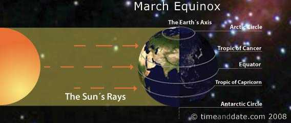 Vernal Equinox-Date and Time